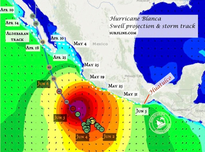 Blanca swell and track