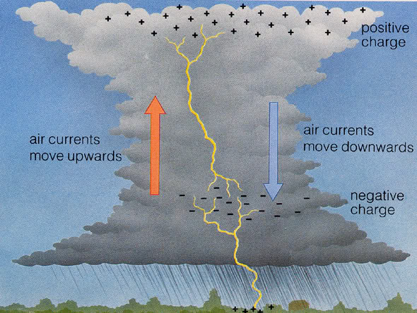 Lightning_Formation