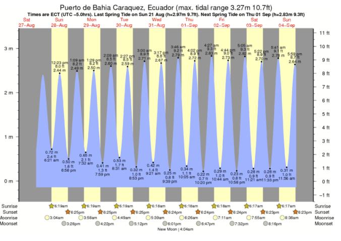 Tide chart Bahia Caraquez